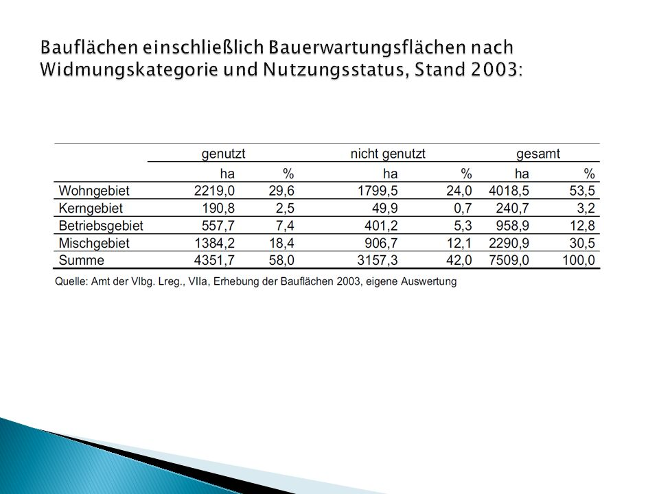 Bauflächen einschließlich Bauerwartungsflächen nach Widmungskategorie und Nutzungsstatus, Stand 2003: