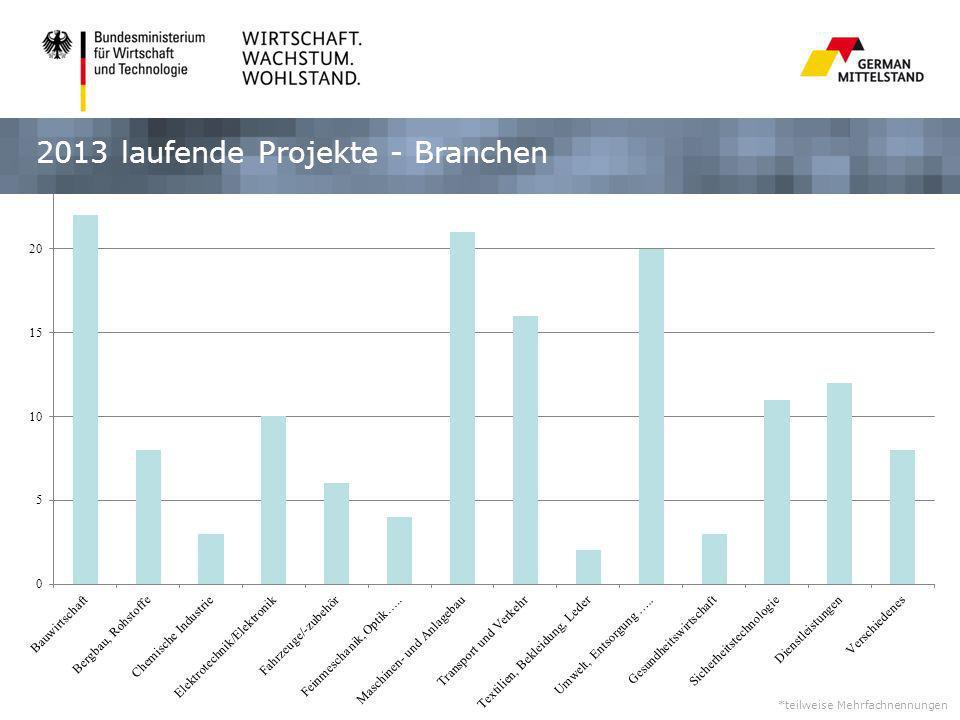 2013 laufende Projekte - Branchen