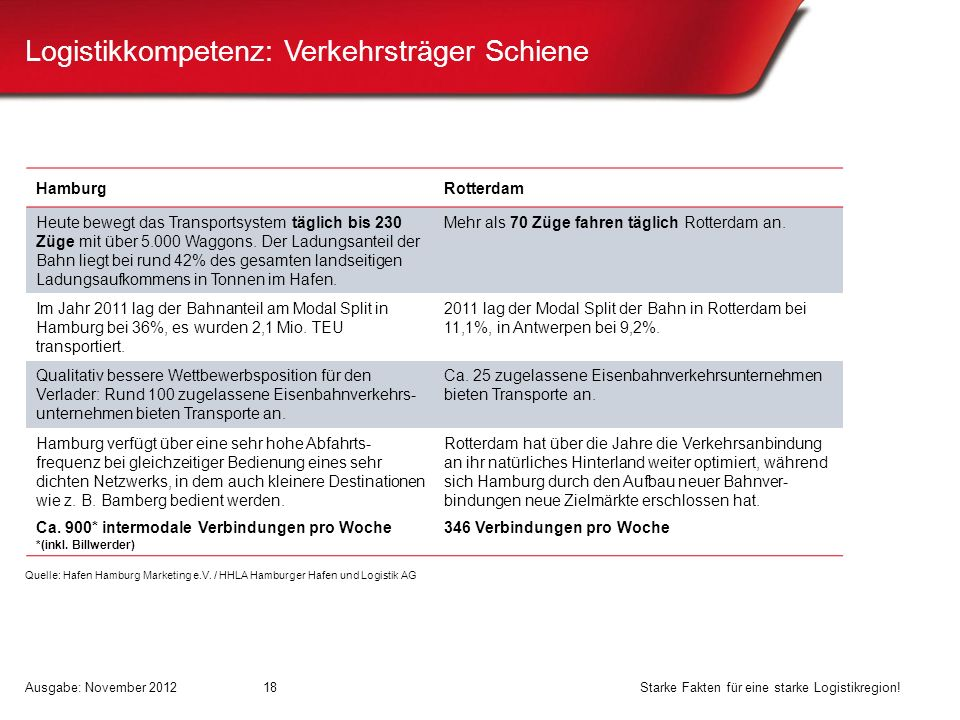 Logistikkompetenz: Verkehrsträger Schiene