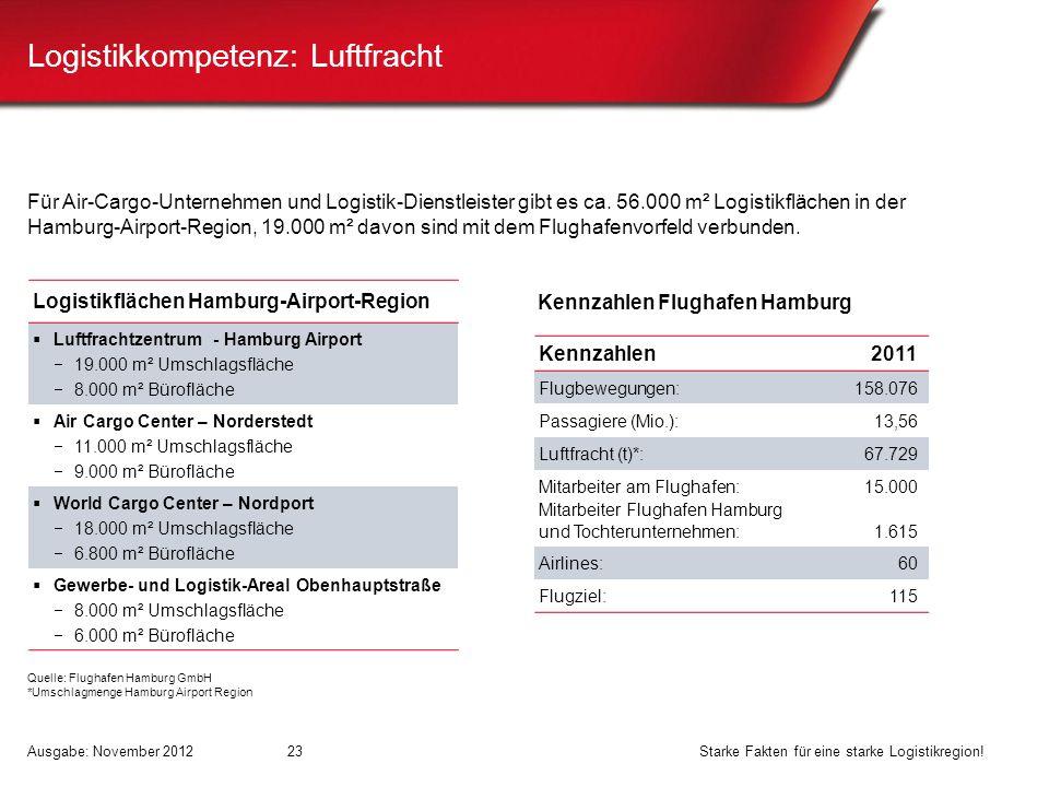 Logistikkompetenz: Luftfracht
