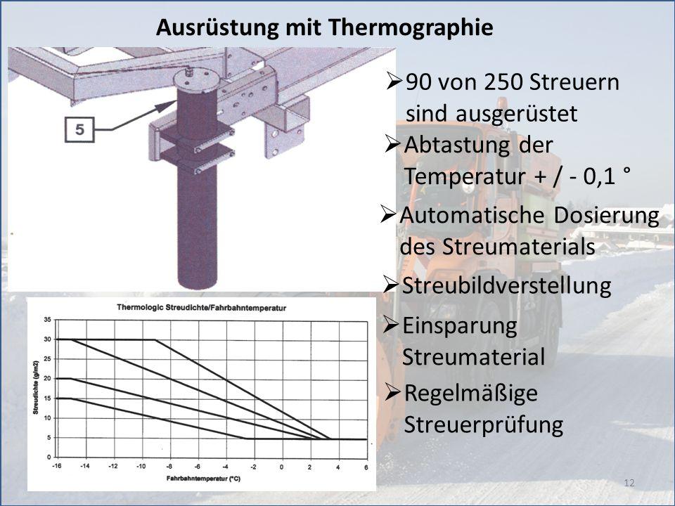 Ausrüstung mit Thermographie