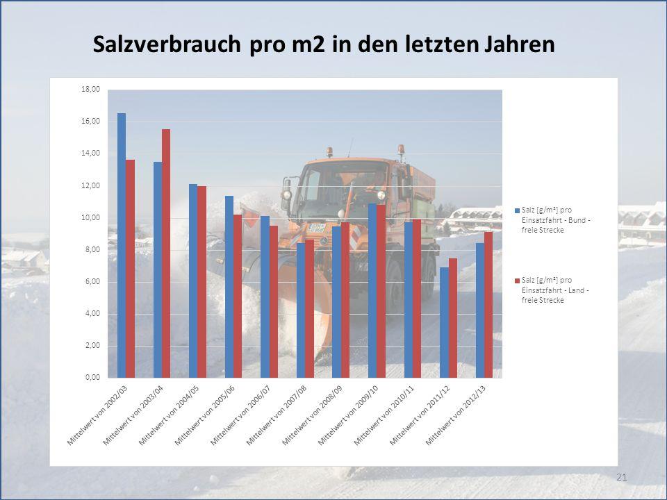 Salzverbrauch pro m2 in den letzten Jahren