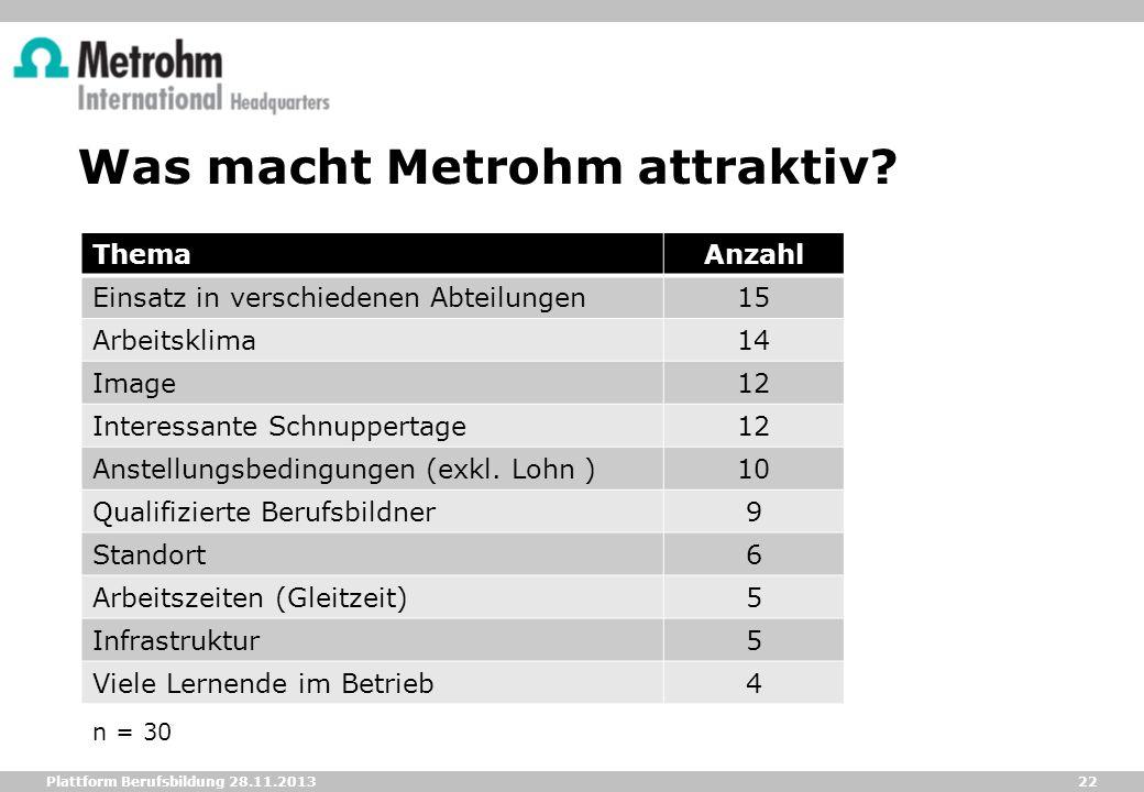 Was macht Metrohm attraktiv