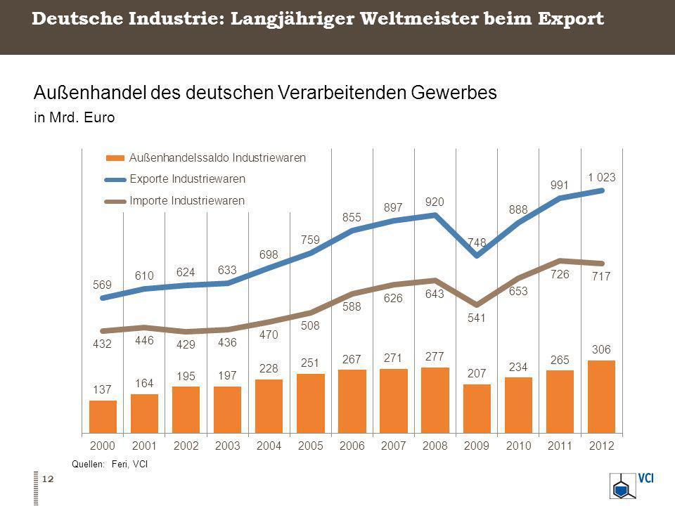 Deutsche Industrie: Langjähriger Weltmeister beim Export