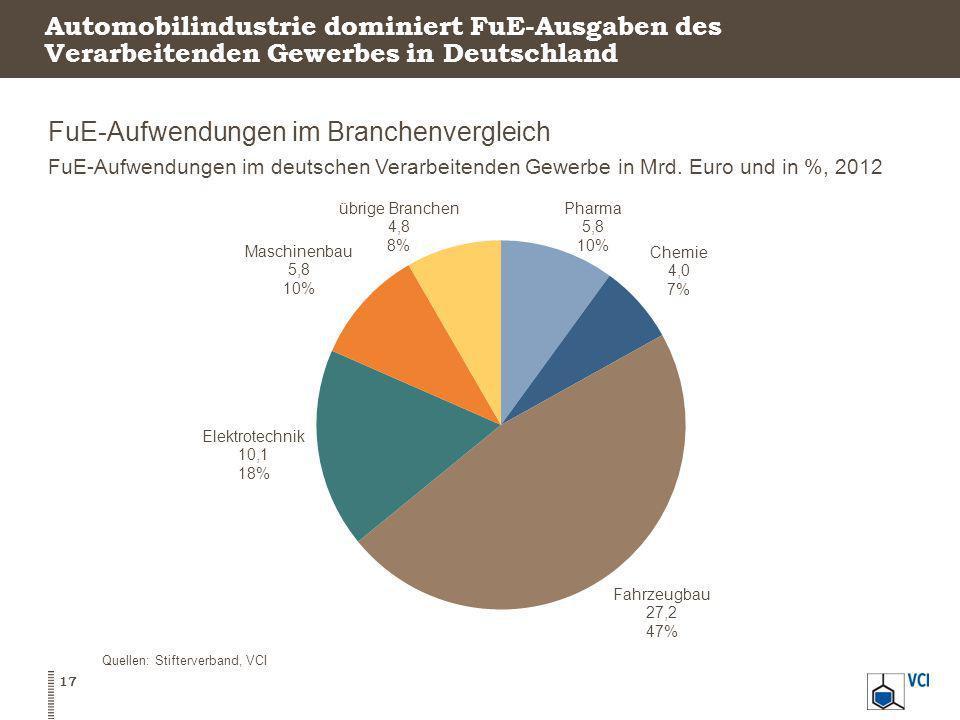 anteil industrie deutschland