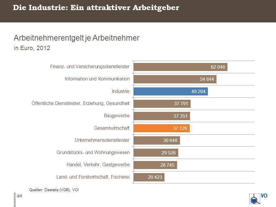 Die Industrie: Ein attraktiver Arbeitgeber
