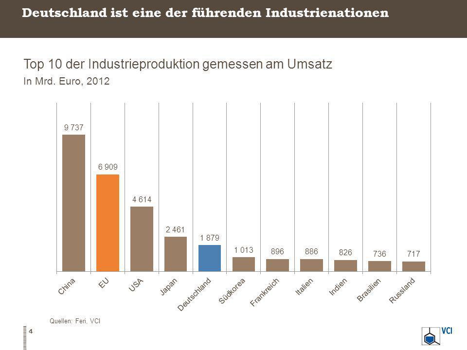 Deutschland ist eine der führenden Industrienationen