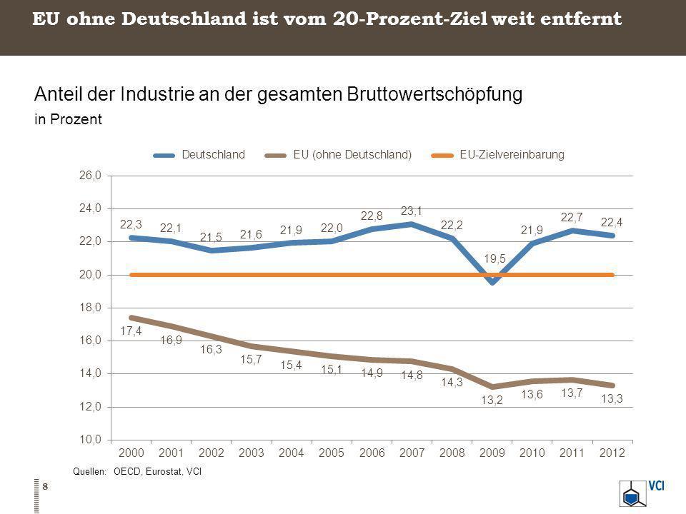 EU ohne Deutschland ist vom 20-Prozent-Ziel weit entfernt
