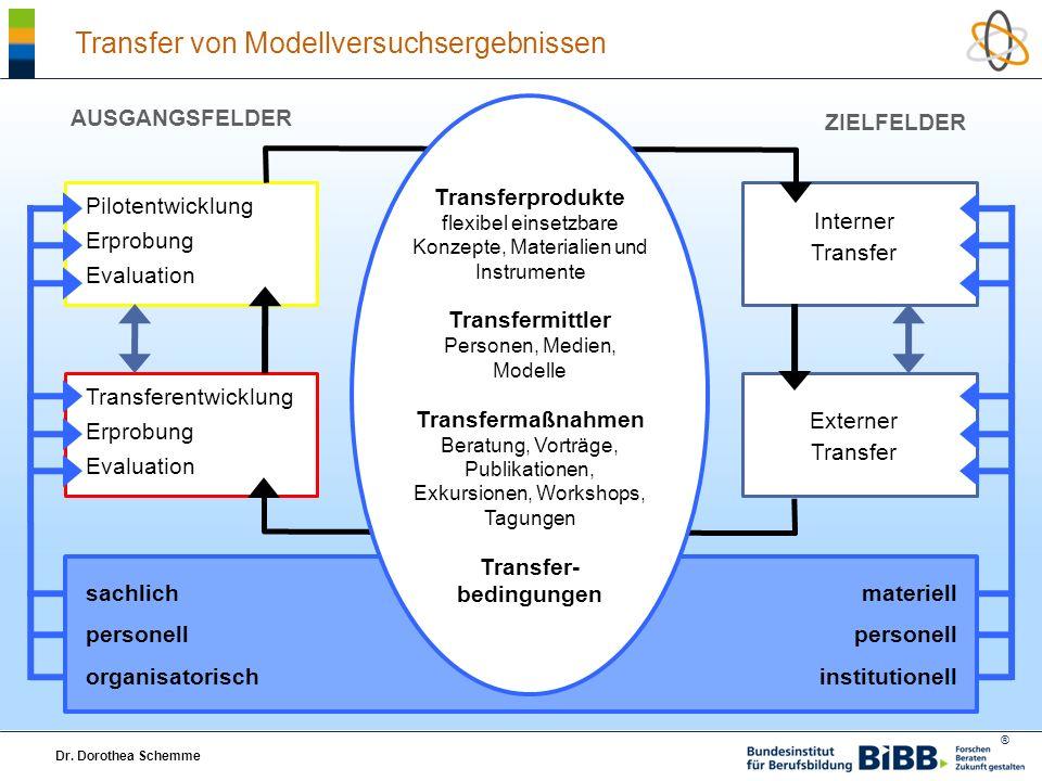 Qualitätsmodell im Forschungsprojekt.