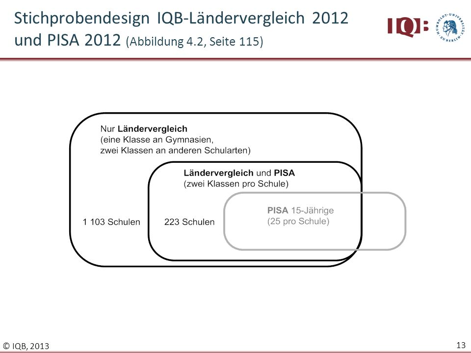 Stichprobendesign IQB-Ländervergleich 2012 und PISA 2012 (Abbildung 4