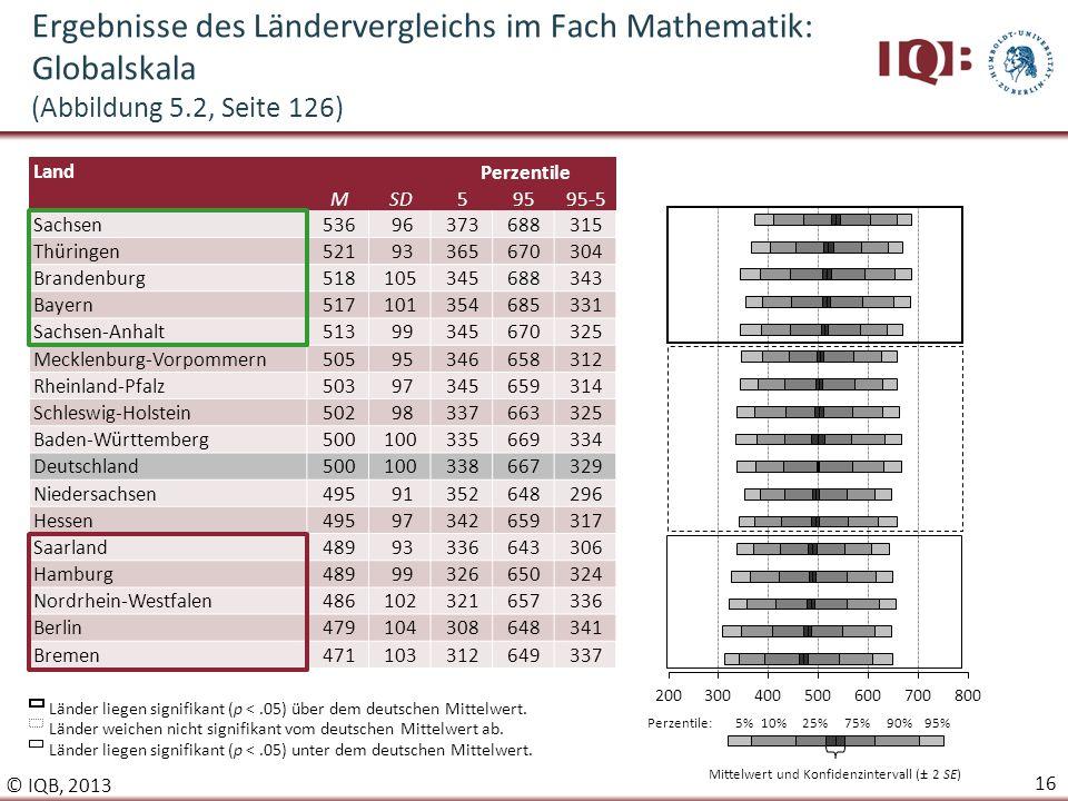 Mittelwert und Konfidenzintervall (± 2 SE)