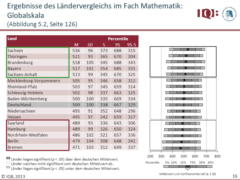 Ergebnisse des iqb l ndervergleichs 2012 hans anand pant - Sd wert tabelle ...