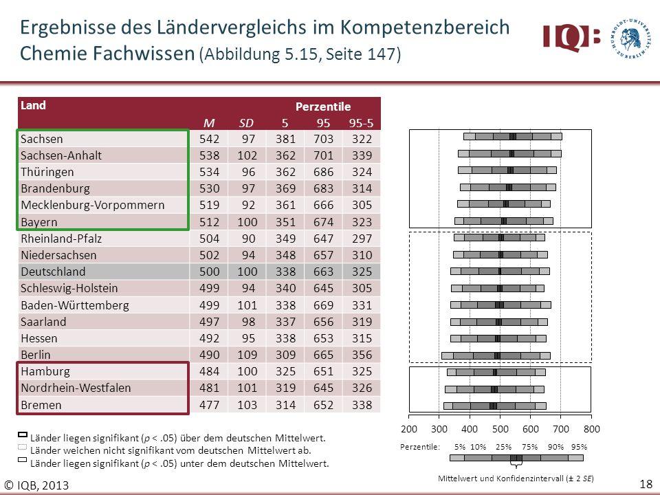 Ergebnisse des iqb l ndervergleichs 2012 hans anand pant petra stanat ppt herunterladen - Sd wert tabelle ...
