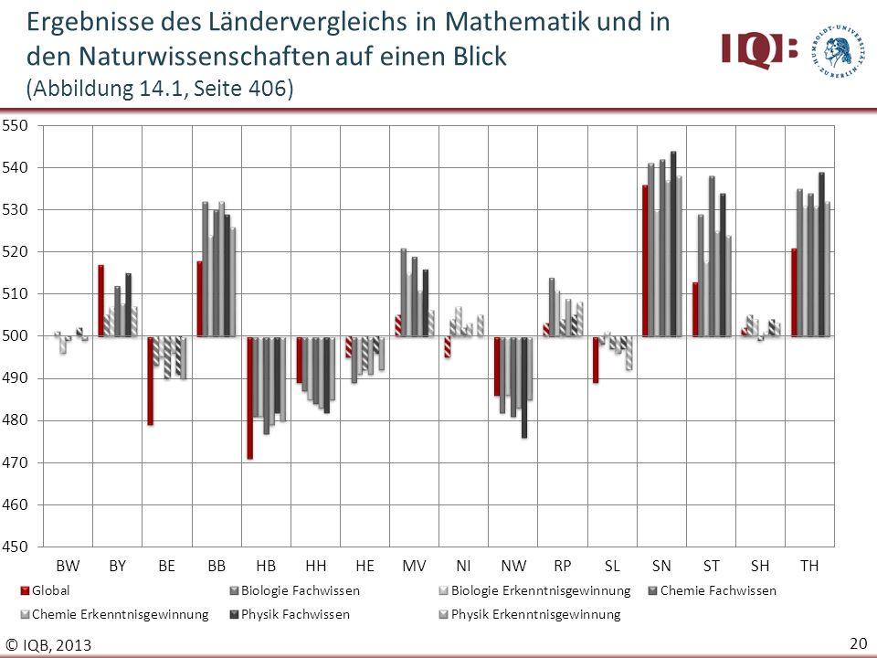 Ergebnisse des Ländervergleichs in Mathematik und in den Naturwissenschaften auf einen Blick (Abbildung 14.1, Seite 406)