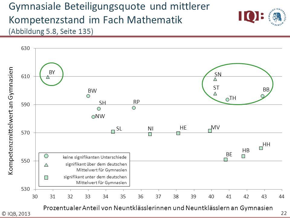 Gymnasiale Beteiligungsquote und mittlerer Kompetenzstand im Fach Mathematik (Abbildung 5.8, Seite 135)