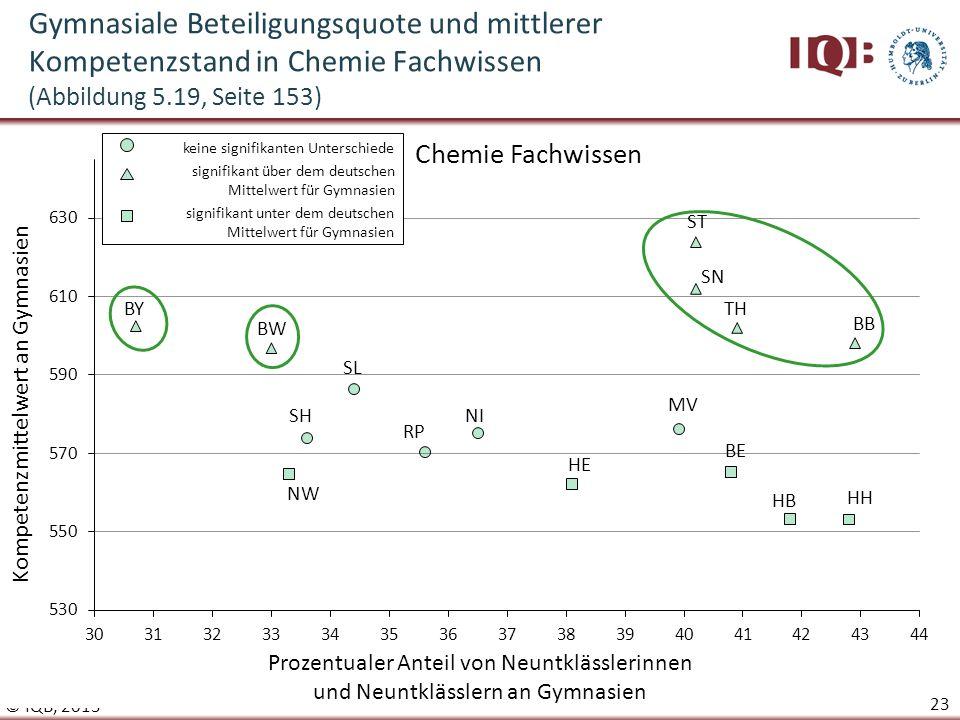 Gymnasiale Beteiligungsquote und mittlerer Kompetenzstand in Chemie Fachwissen (Abbildung 5.19, Seite 153)