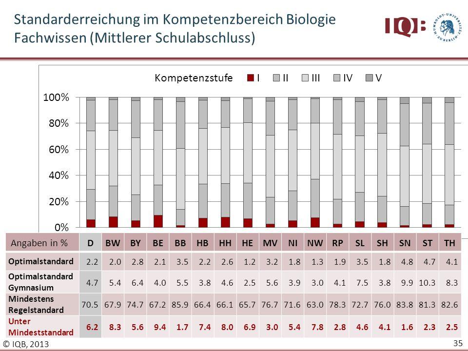 Standarderreichung im Kompetenzbereich Biologie Fachwissen (Mittlerer Schulabschluss)