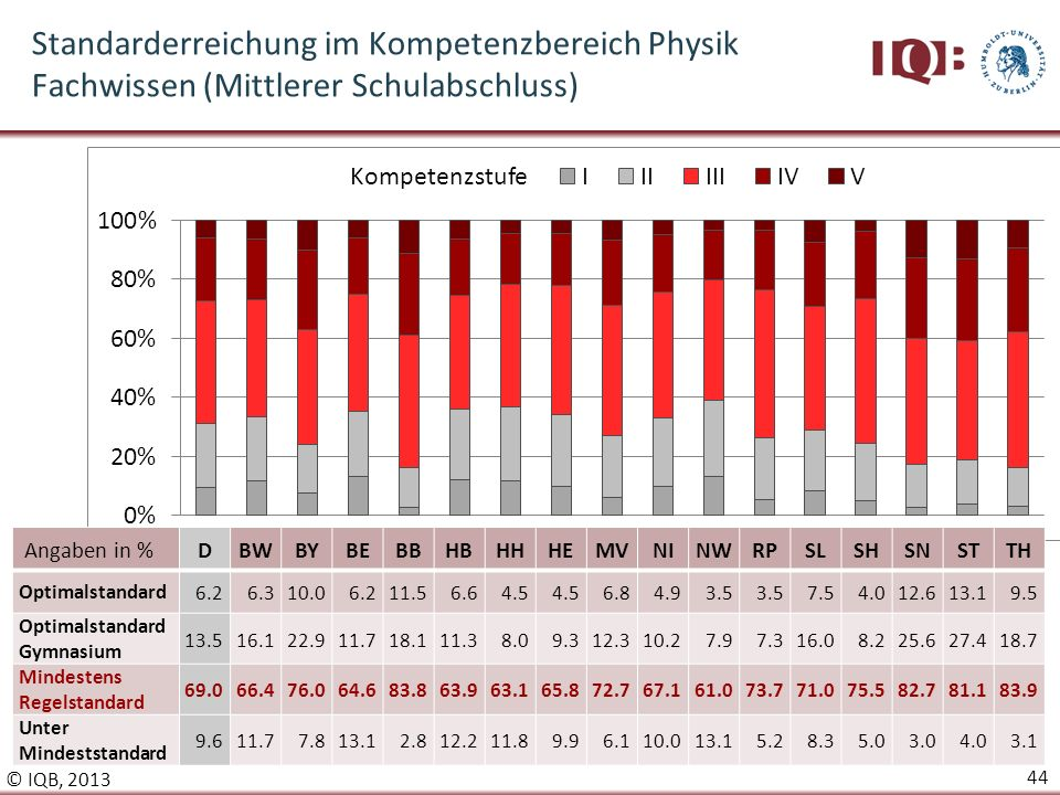 Standarderreichung im Kompetenzbereich Physik Fachwissen (Mittlerer Schulabschluss)