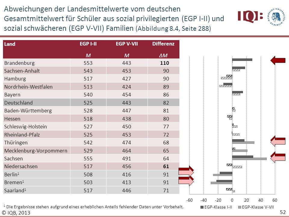 Abweichungen der Landesmittelwerte vom deutschen Gesamtmittelwert für Schüler aus sozial privilegierten (EGP I-II) und sozial schwächeren (EGP V-VII) Familien (Abbildung 8.4, Seite 288)
