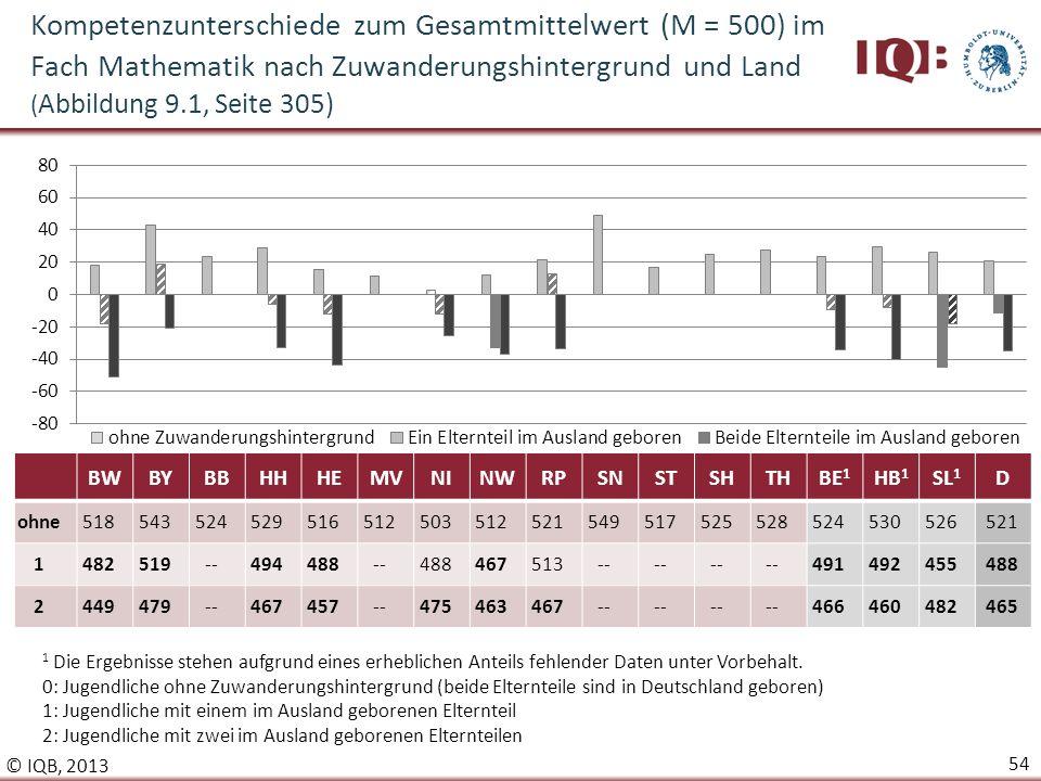 Kompetenzunterschiede zum Gesamtmittelwert (M = 500) im Fach Mathematik nach Zuwanderungshintergrund und Land (Abbildung 9.1, Seite 305)
