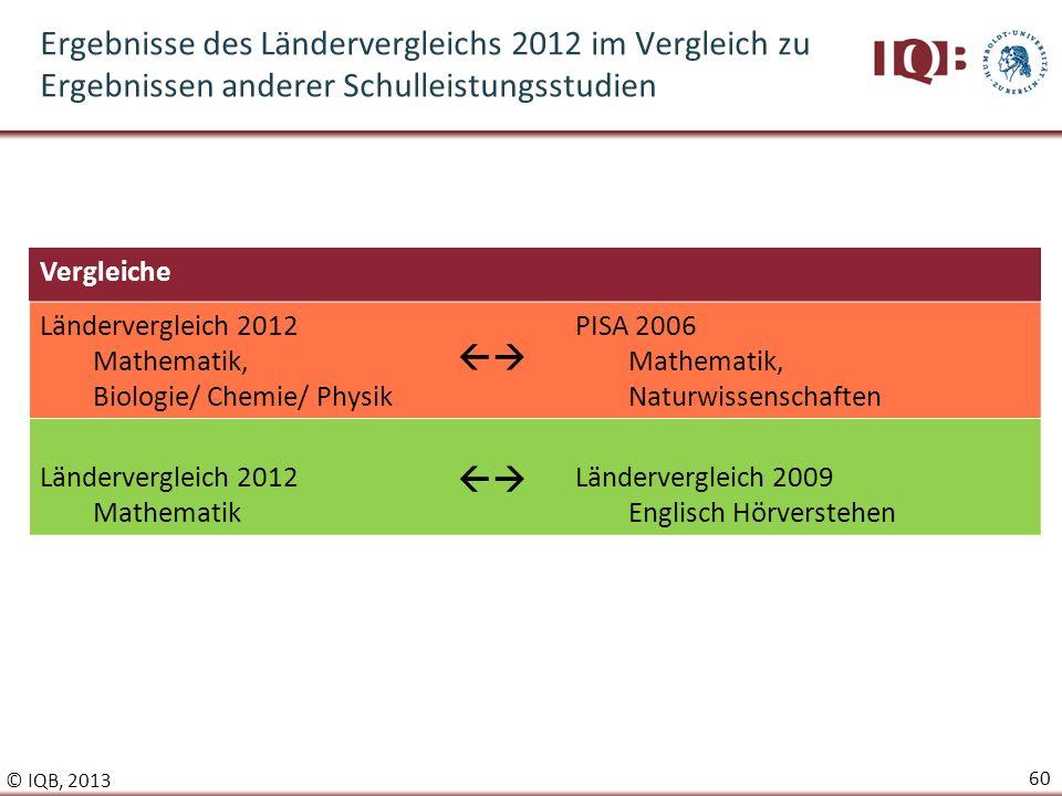 Ergebnisse des Ländervergleichs 2012 im Vergleich zu Ergebnissen anderer Schulleistungsstudien