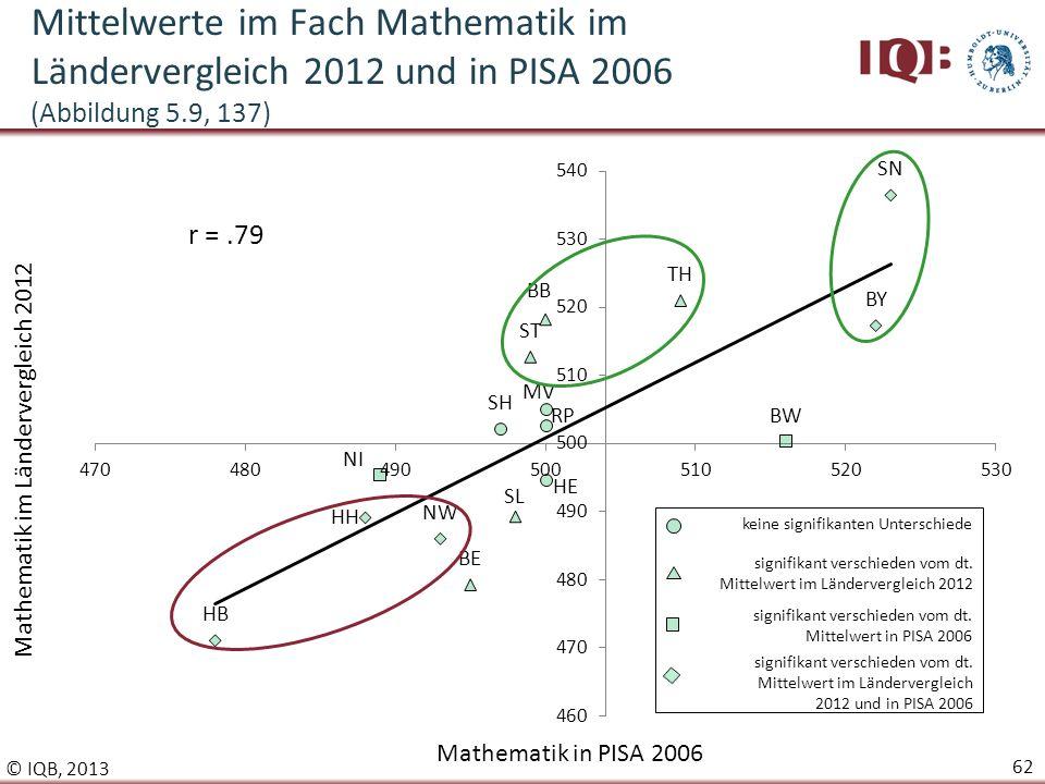 Mittelwerte im Fach Mathematik im Ländervergleich 2012 und in PISA 2006 (Abbildung 5.9, 137)