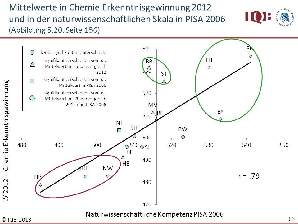 Mittelwerte in Chemie Erkenntnisgewinnung 2012 und in der naturwissenschaftlichen Skala in PISA 2006 (Abbildung 5.20, Seite 156)
