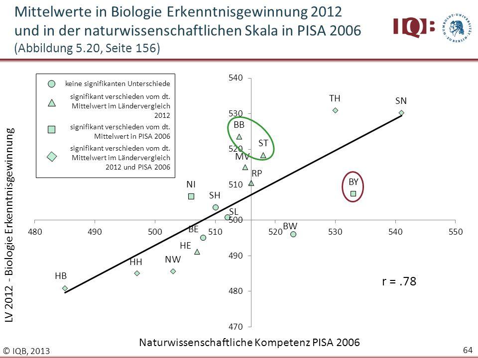 Mittelwerte in Biologie Erkenntnisgewinnung 2012 und in der naturwissenschaftlichen Skala in PISA 2006 (Abbildung 5.20, Seite 156)