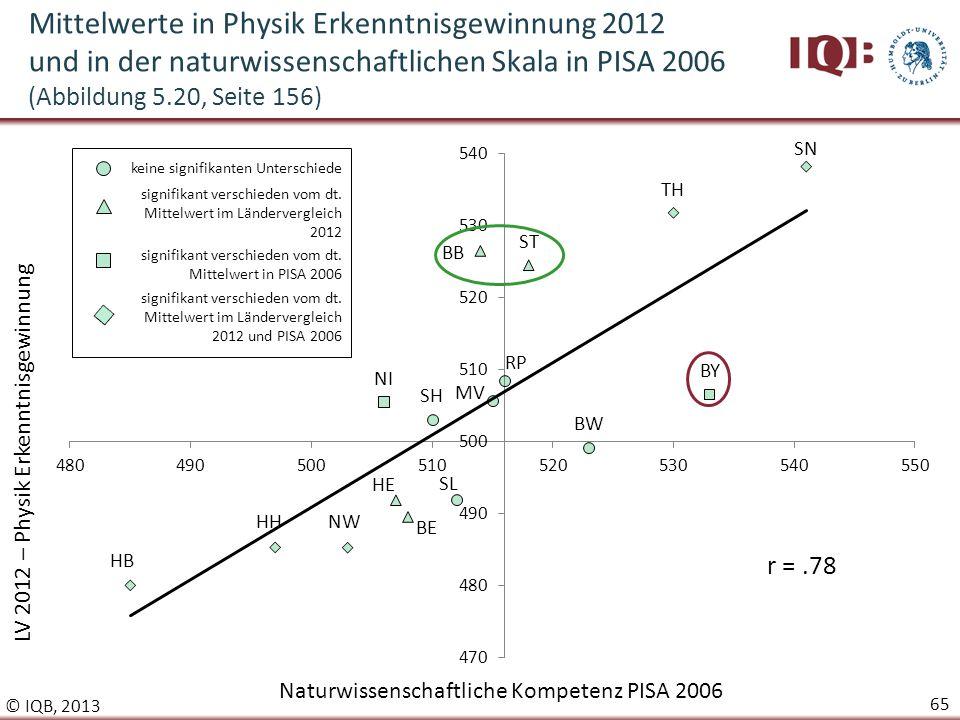 Mittelwerte in Physik Erkenntnisgewinnung 2012 und in der naturwissenschaftlichen Skala in PISA 2006 (Abbildung 5.20, Seite 156)