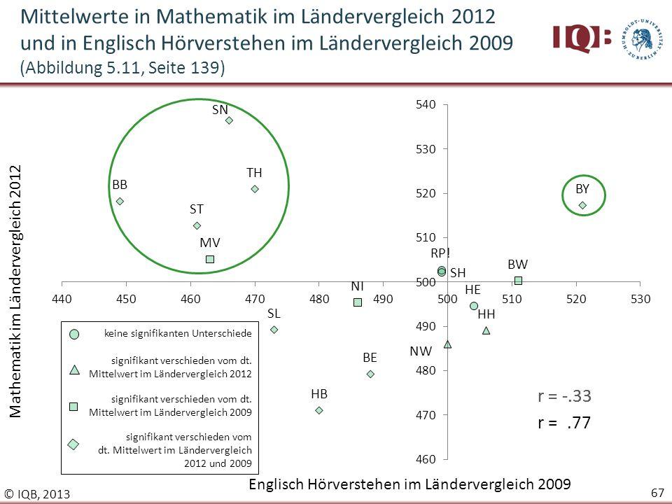 Mittelwerte in Mathematik im Ländervergleich 2012 und in Englisch Hörverstehen im Ländervergleich 2009 (Abbildung 5.11, Seite 139)