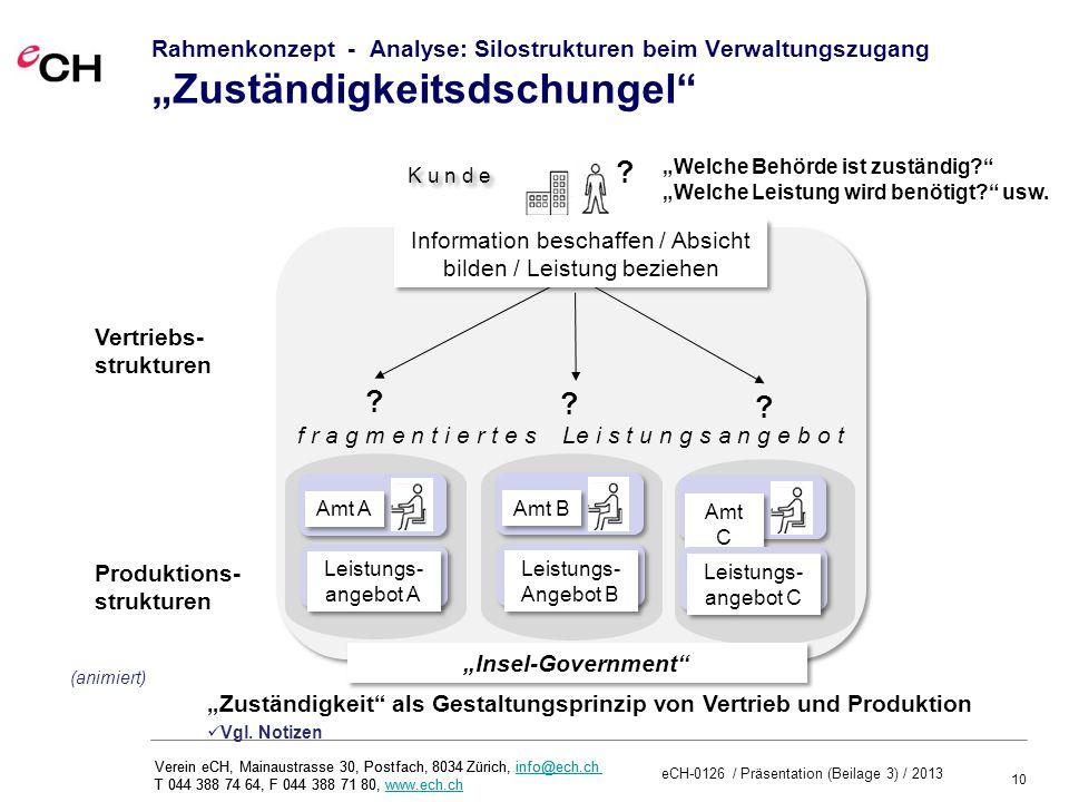 """Rahmenkonzept - Analyse: Silostrukturen beim Verwaltungszugang """"Zuständigkeitsdschungel"""