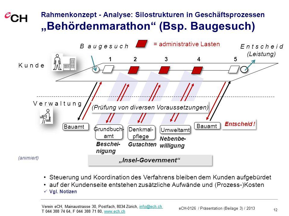 """Rahmenkonzept - Analyse: Silostrukturen in Geschäftsprozessen """"Behördenmarathon (Bsp. Baugesuch)"""