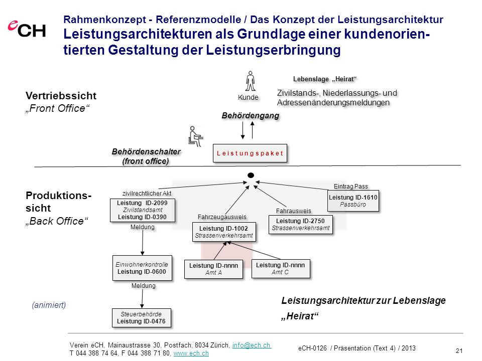 Rahmenkonzept - Referenzmodelle / Das Konzept der Leistungsarchitektur Leistungsarchitekturen als Grundlage einer kundenorien-tierten Gestaltung der Leistungserbringung