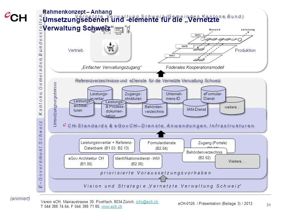 """Rahmenkonzept – Anhang Umsetzungsebenen und -elemente für die """"Vernetzte Verwaltung Schweiz"""