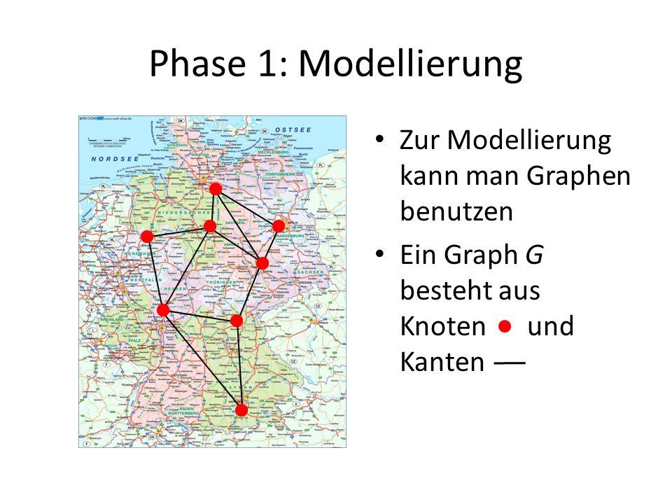 Phase 1: Modellierung Zur Modellierung kann man Graphen benutzen