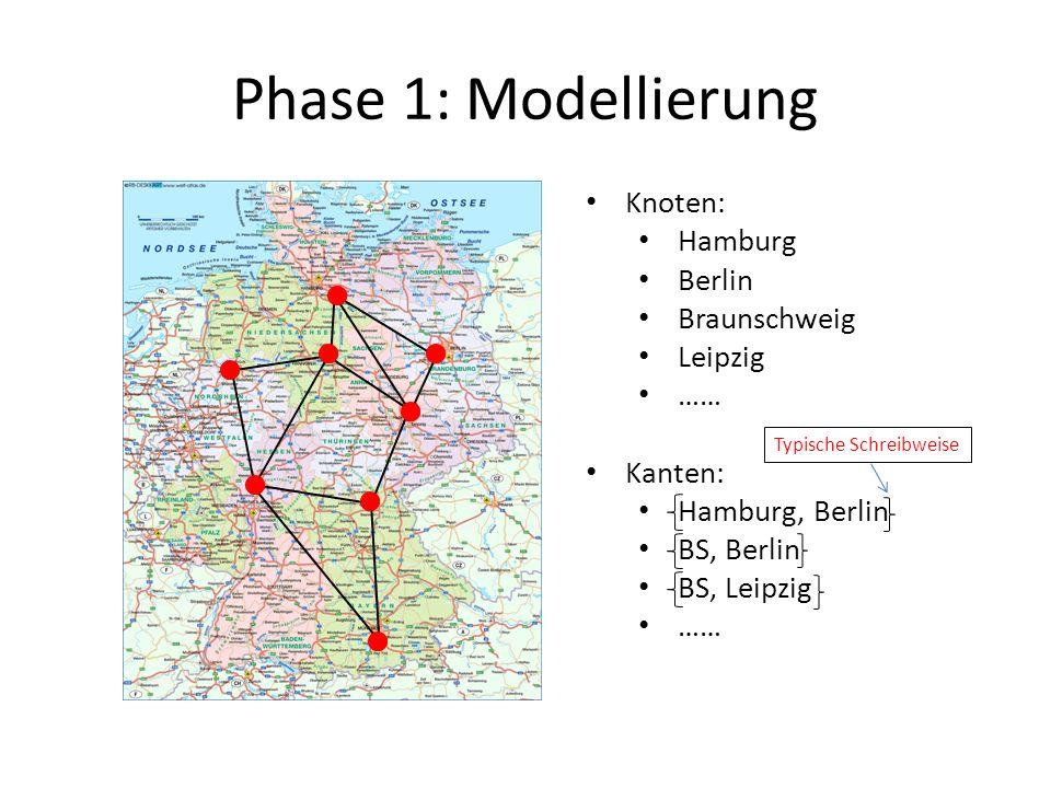 Phase 1: Modellierung Knoten: Hamburg Berlin Braunschweig Leipzig ……