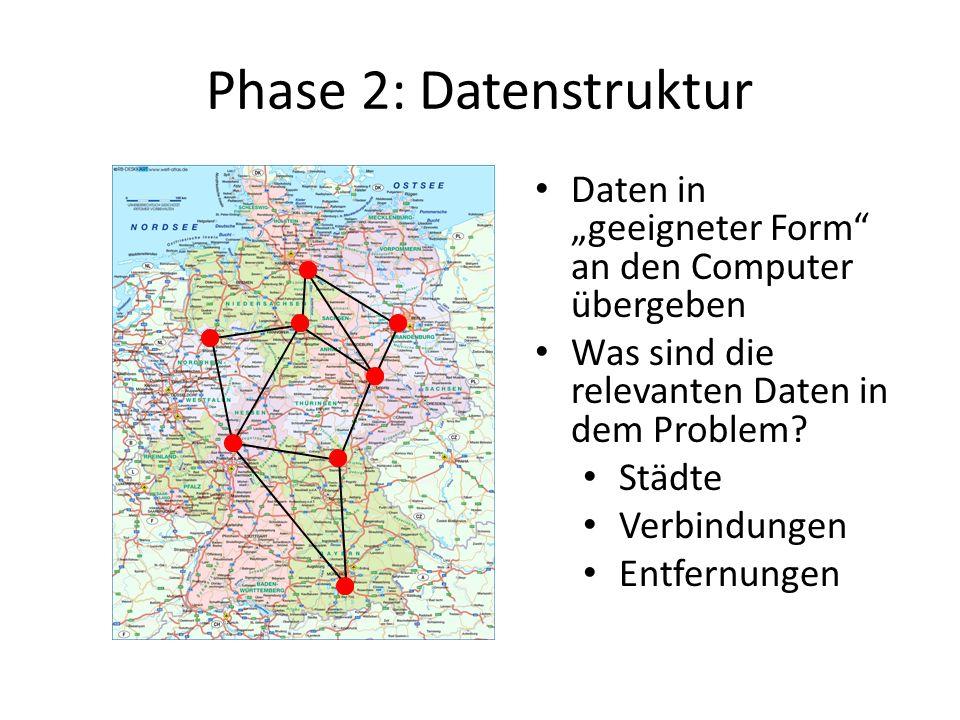 """Phase 2: Datenstruktur Daten in """"geeigneter Form an den Computer übergeben. Was sind die relevanten Daten in dem Problem"""
