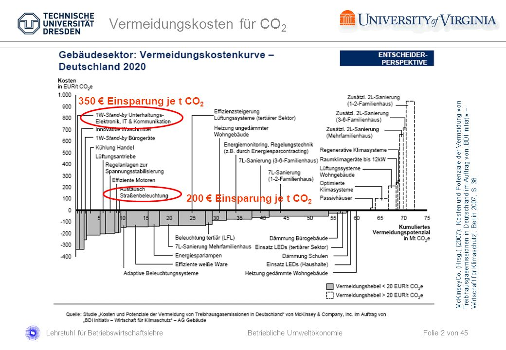 Vermeidungskosten für CO2