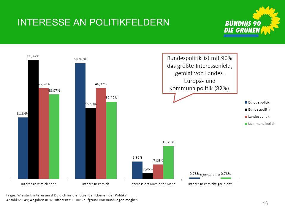 Interesse an Politikfeldern
