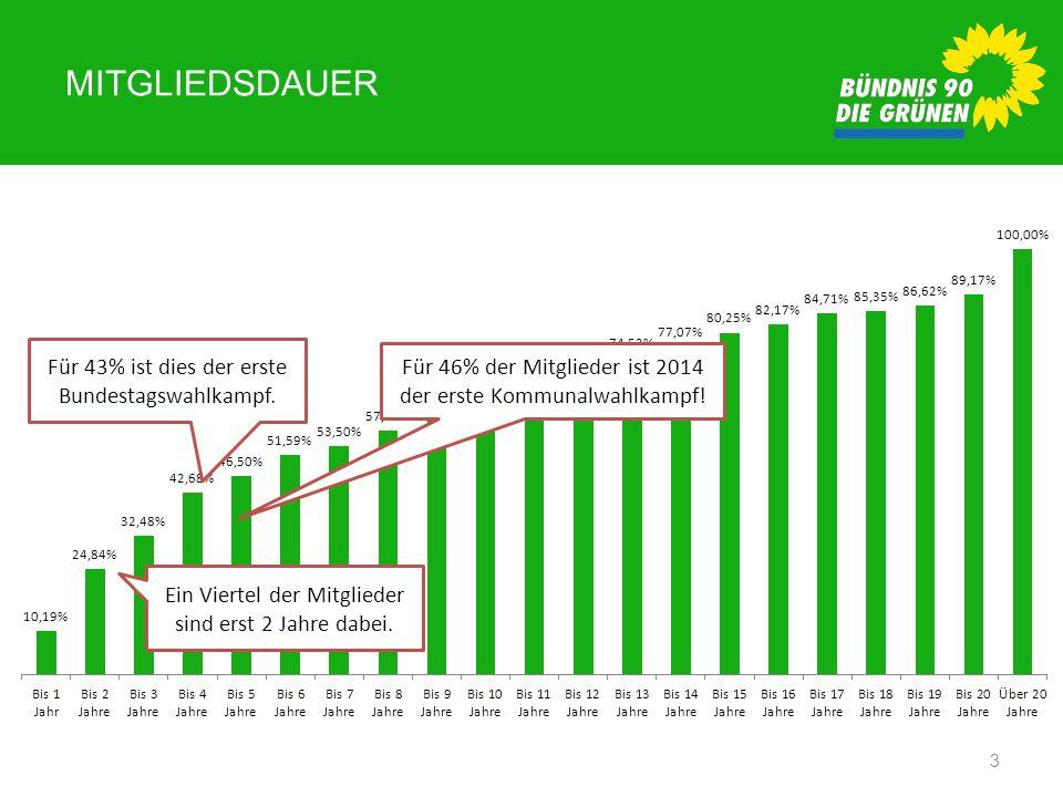 Mitgliedsdauer Für 43% ist dies der erste Bundestagswahlkampf.