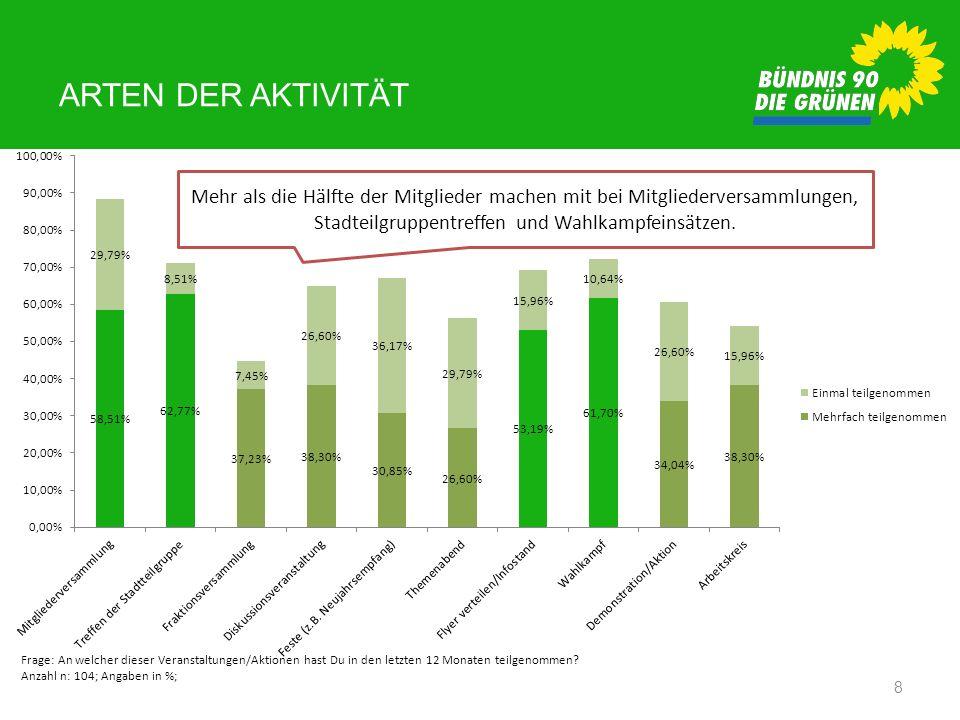 Arten der Aktivität Mehr als die Hälfte der Mitglieder machen mit bei Mitgliederversammlungen, Stadteilgruppentreffen und Wahlkampfeinsätzen.