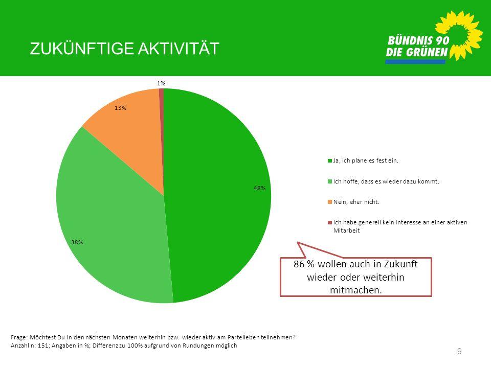 86 % wollen auch in Zukunft wieder oder weiterhin mitmachen.