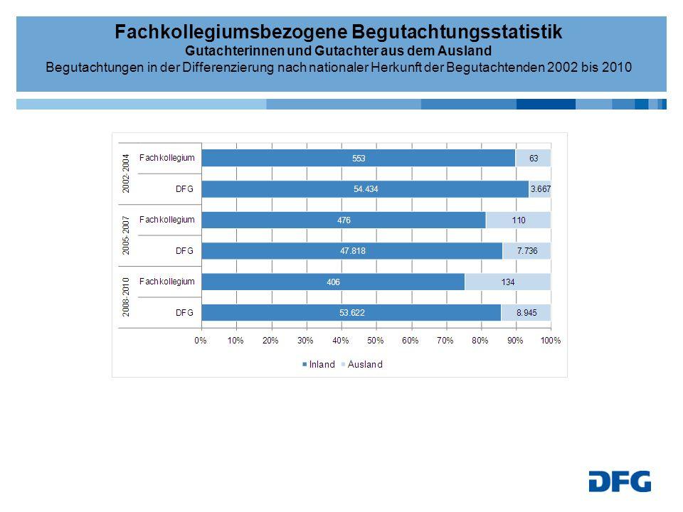 Fachkollegiumsbezogene Begutachtungsstatistik Gutachterinnen und Gutachter aus dem Ausland Begutachtungen in der Differenzierung nach nationaler Herkunft der Begutachtenden 2002 bis 2010