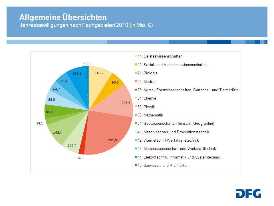 Allgemeine Übersichten Jahresbewilligungen nach Fachgebieten 2010 (in Mio. €)