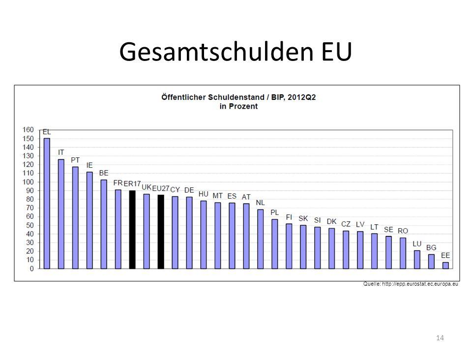 Gesamtschulden EU Quelle: http://epp.eurostat.ec.europa.eu 14