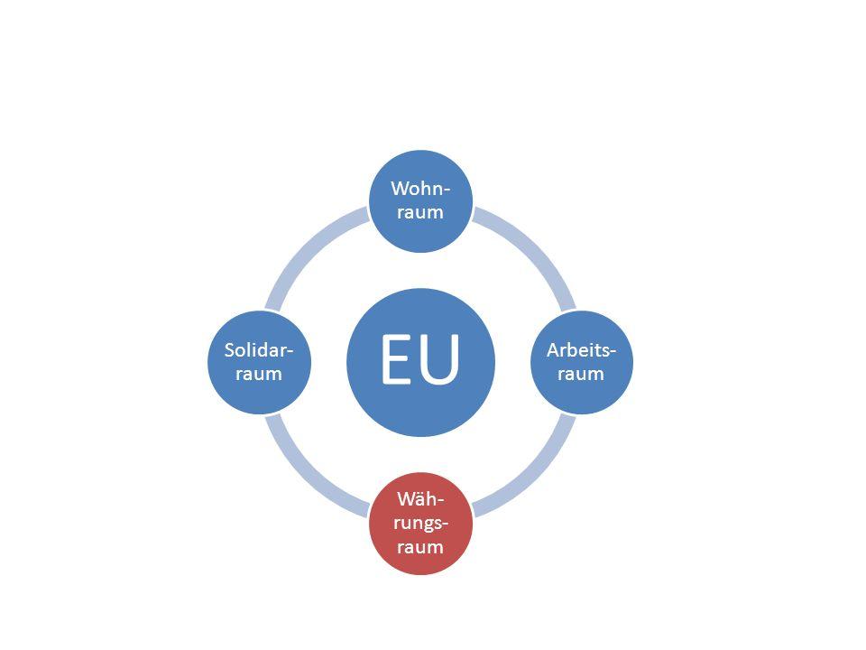 EU Wohn-raum Arbeits-raum Wäh-rungs-raum Solidar-raum