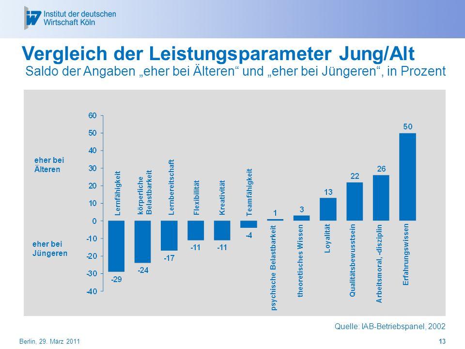 Vergleich der Leistungsparameter Jung/Alt