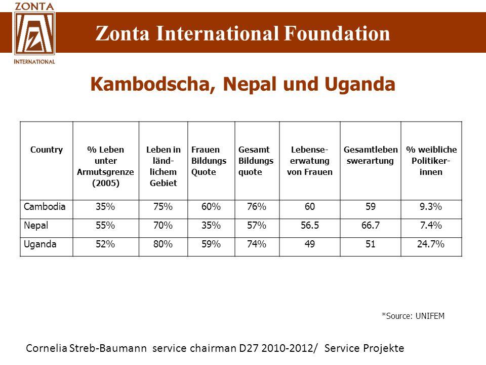 Kambodscha, Nepal und Uganda