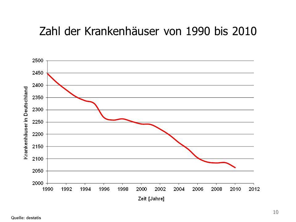 Zahl der Krankenhäuser von 1990 bis 2010