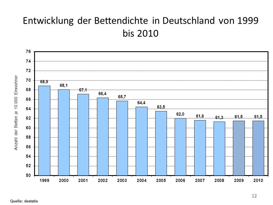 Entwicklung der Bettendichte in Deutschland von 1999 bis 2010